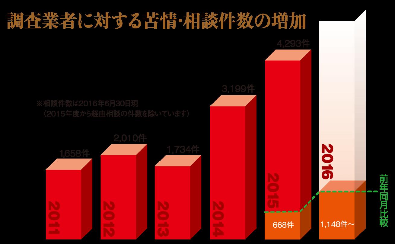協会グラフ画像